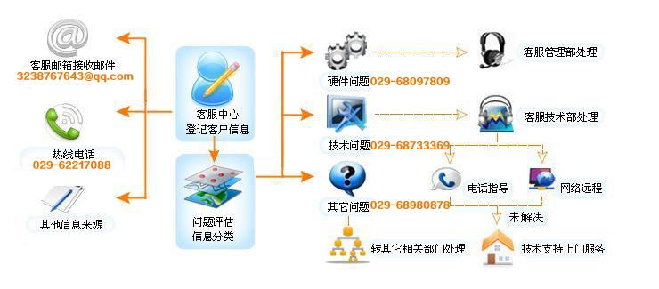 售后服务流程图11.jpg