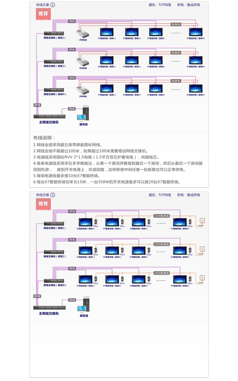 X7产品介绍_布线.png